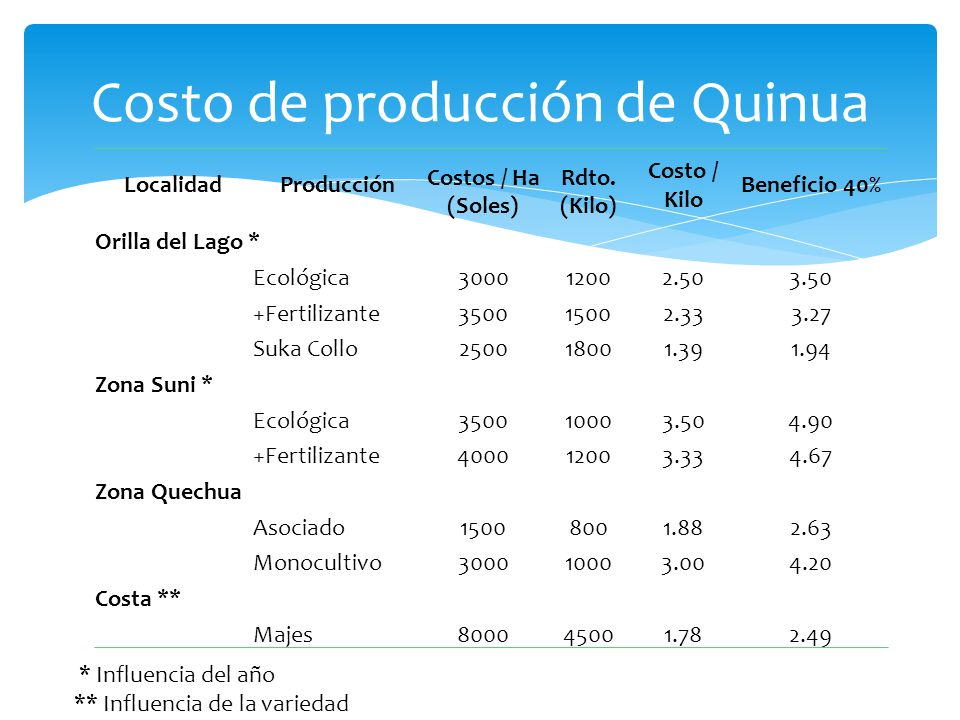 Costo de producción de Quinua