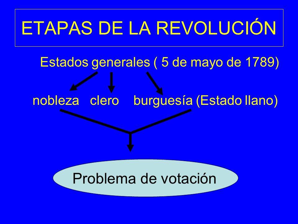 ETAPAS DE LA REVOLUCIÓN