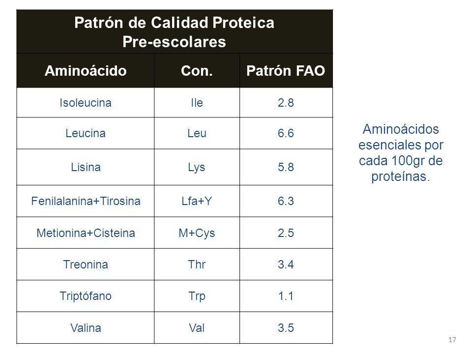 Patrón de Calidad Proteica