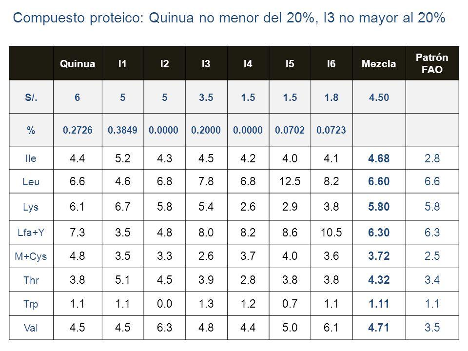 Compuesto proteico: Quinua no menor del 20%, I3 no mayor al 20%