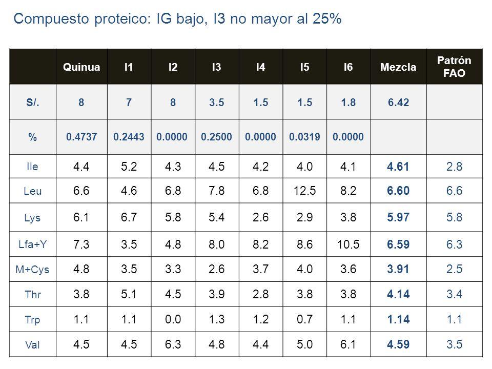Compuesto proteico: IG bajo, I3 no mayor al 25%
