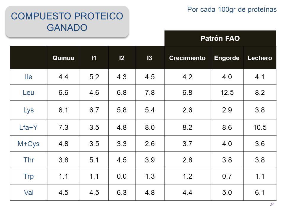 COMPUESTO PROTEICO GANADO Por cada 100gr de proteínas Patrón FAO Ile
