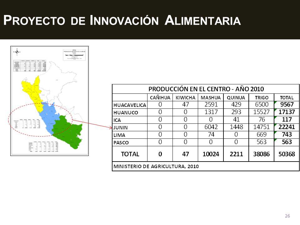 Proyecto de Innovación Alimentaria