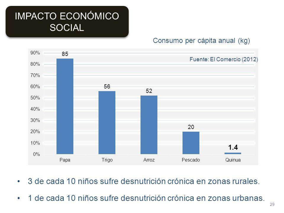IMPACTO ECONÓMICO SOCIAL