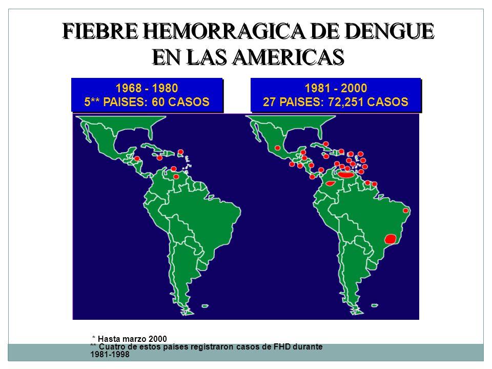 FIEBRE HEMORRAGICA DE DENGUE EN LAS AMERICAS