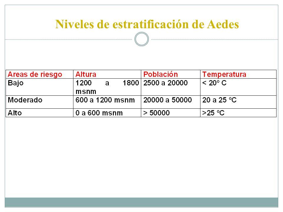 Niveles de estratificación de Aedes