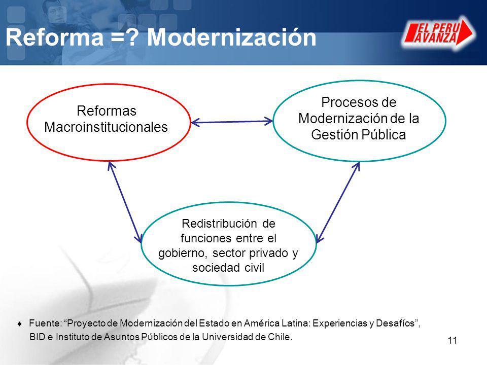 Reforma = Modernización