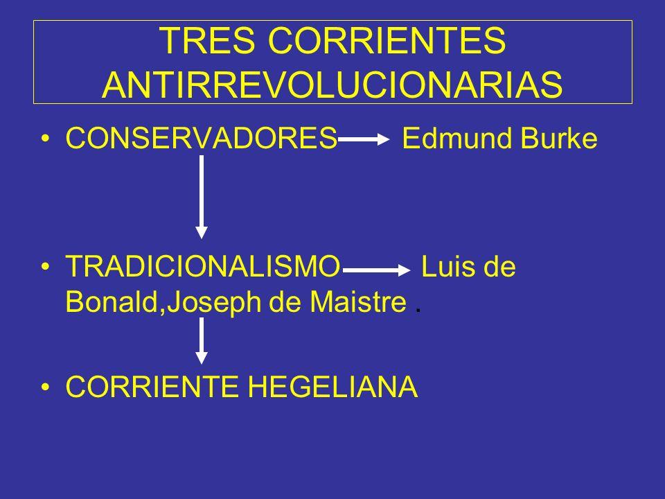 TRES CORRIENTES ANTIRREVOLUCIONARIAS