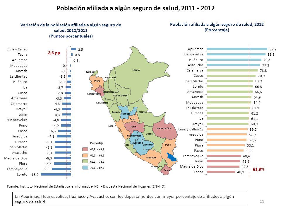 Población afiliada a algún seguro de salud, 2011 - 2012