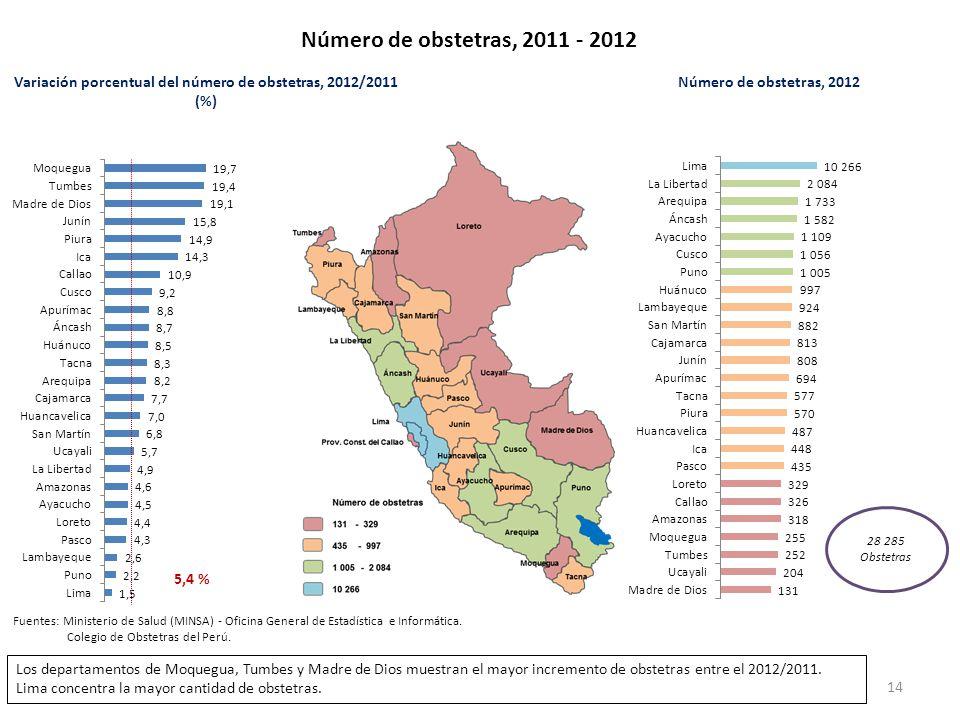 Variación porcentual del número de obstetras, 2012/2011