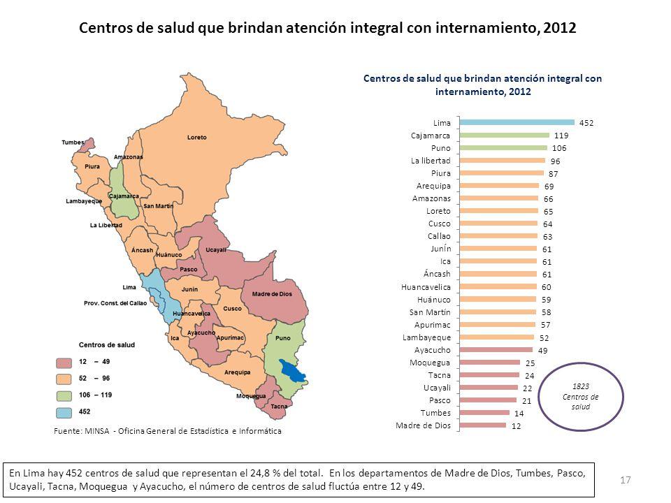 Centros de salud que brindan atención integral con internamiento, 2012