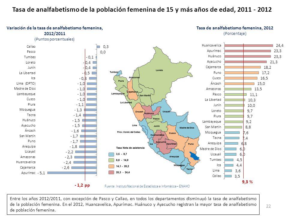 Tasa de analfabetismo de la población femenina de 15 y más años de edad, 2011 - 2012