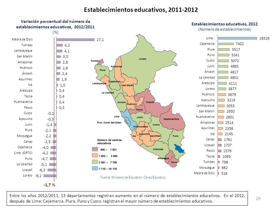 Establecimientos educativos, 2011-2012