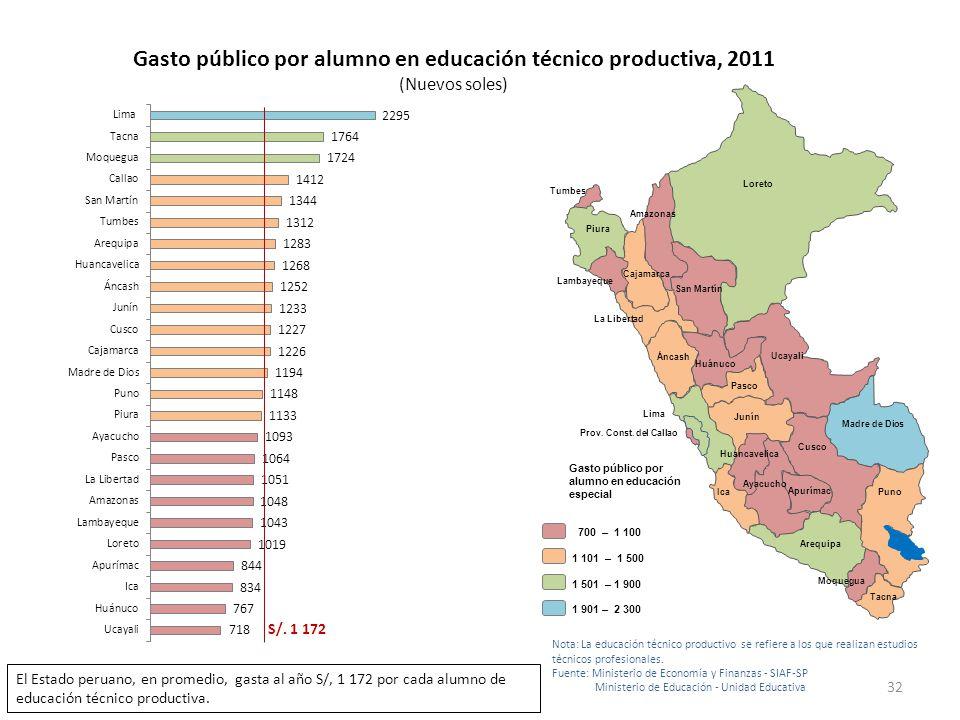 Gasto público por alumno en educación técnico productiva, 2011