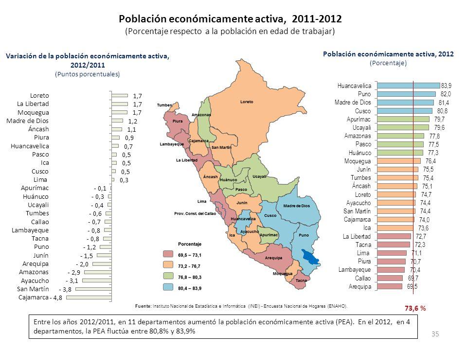 Población económicamente activa, 2011-2012
