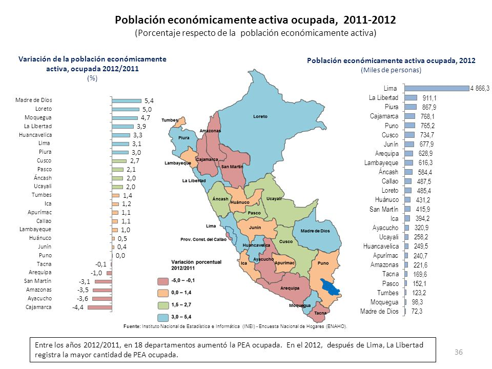 Población económicamente activa ocupada, 2011-2012