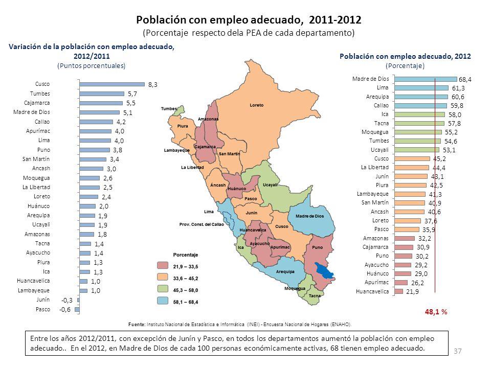 Población con empleo adecuado, 2011-2012