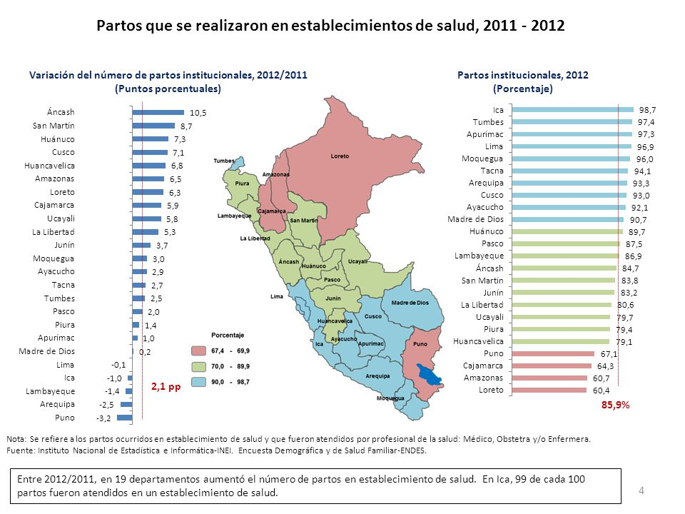 Partos que se realizaron en establecimientos de salud, 2011 - 2012
