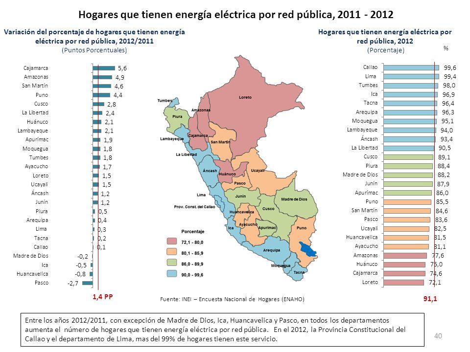 Hogares que tienen energía eléctrica por red pública, 2011 - 2012