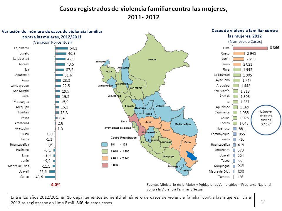 Casos registrados de violencia familiar contra las mujeres, 2011- 2012