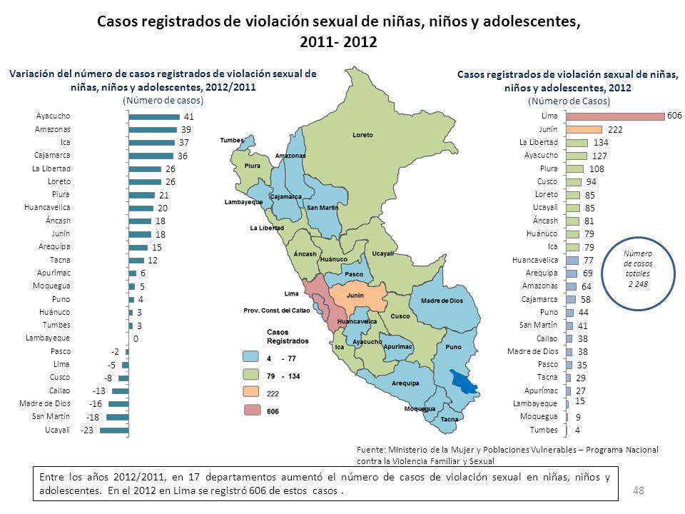 Casos registrados de violación sexual de niñas, niños y adolescentes,