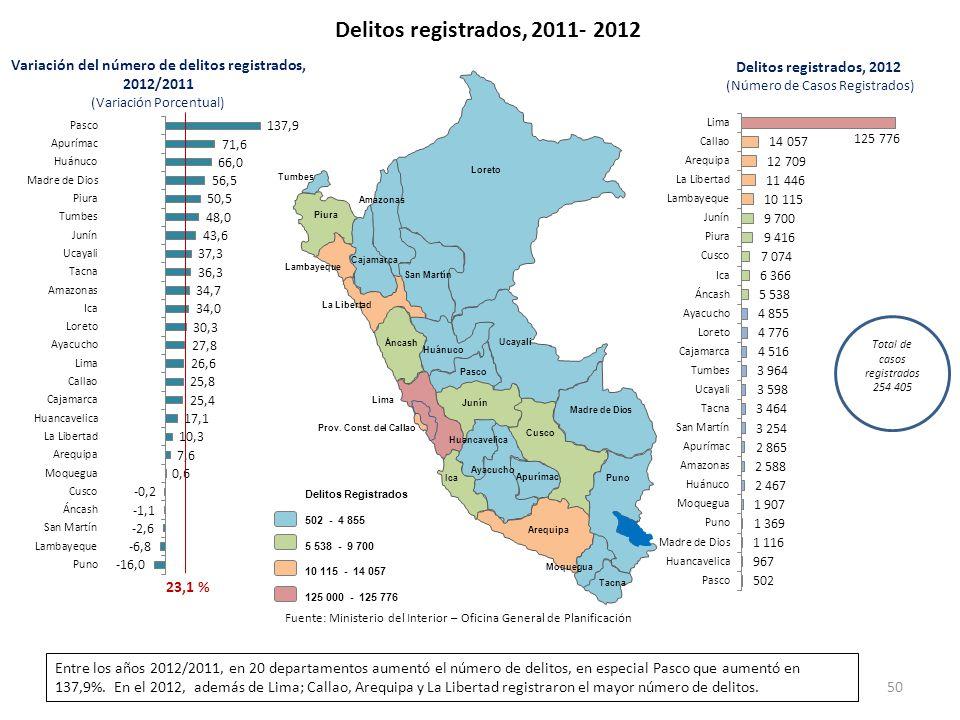 Variación del número de delitos registrados, 2012/2011