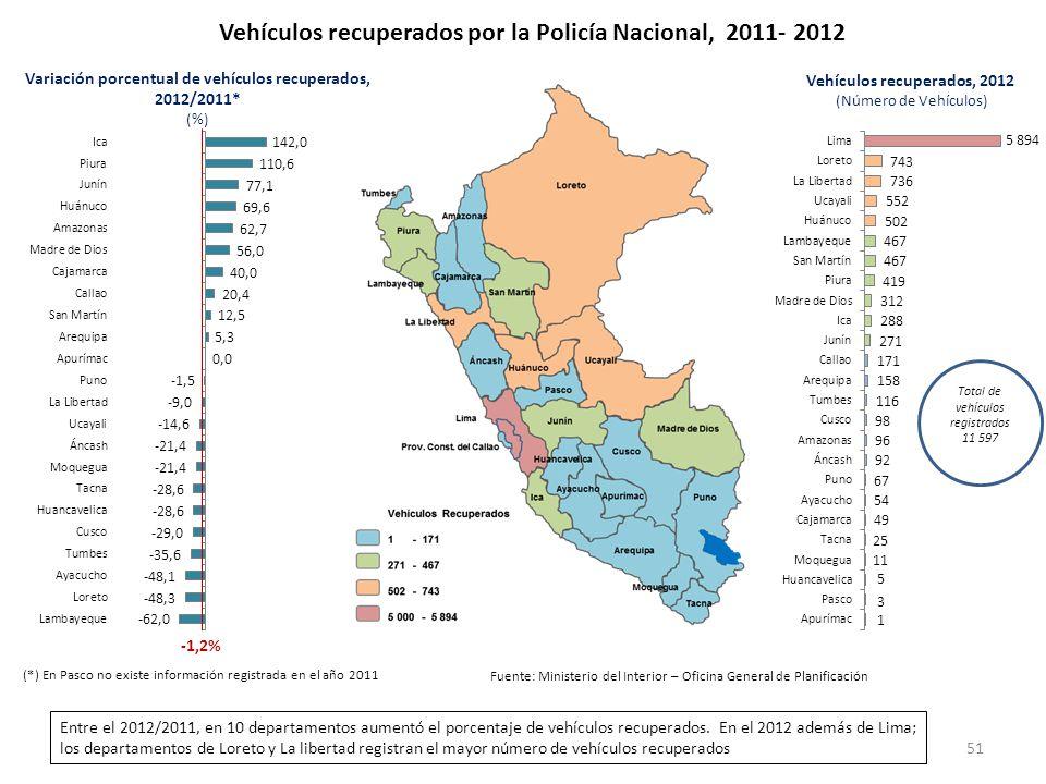 Vehículos recuperados por la Policía Nacional, 2011- 2012