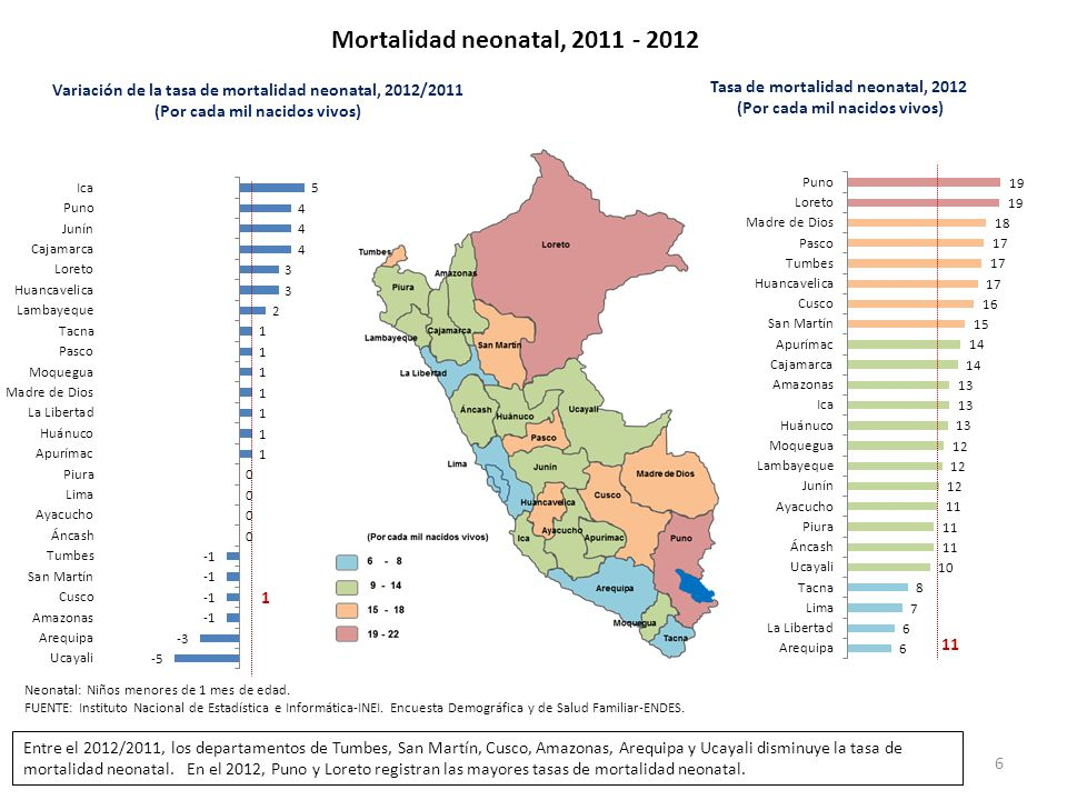 Mortalidad neonatal, 2011 - 2012 Variación de la tasa de mortalidad neonatal, 2012/2011. (Por cada mil nacidos vivos)