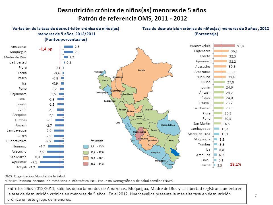 Desnutrición crónica de niños(as) menores de 5 años Patrón de referencia OMS, 2011 - 2012