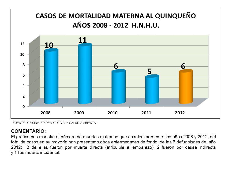 FUENTE: OFICINA EPIDEMIOLOGIA Y SALUD AMBIENTAL