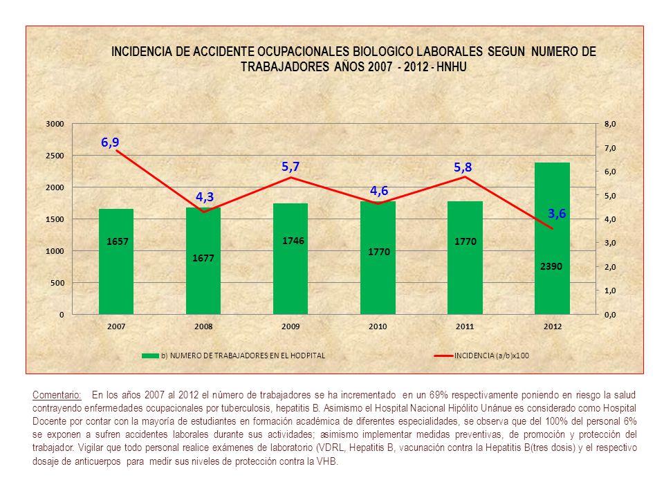 Comentario: En los años 2007 al 2012 el número de trabajadores se ha incrementado en un 69% respectivamente poniendo en riesgo la salud contrayendo enfermedades ocupacionales por tuberculosis, hepatitis B.