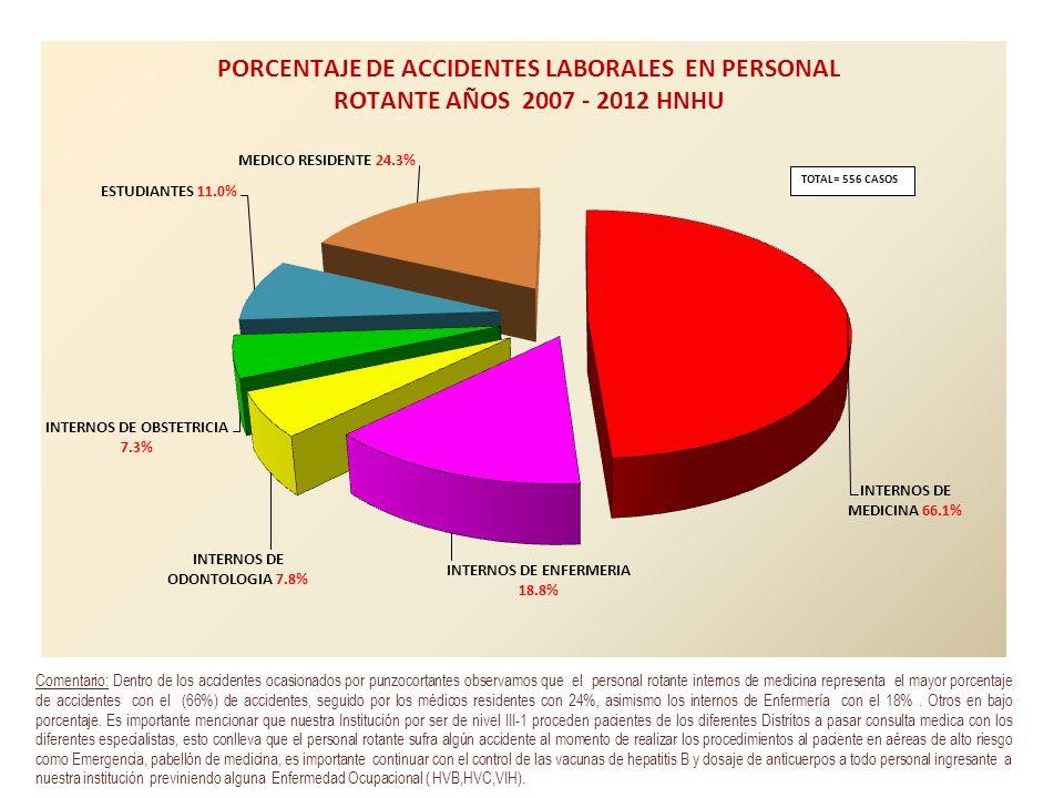 TOTAL= 556 CASOS Fuente: Oficina de Epidemiologia y Salud Ambiental (OESA)