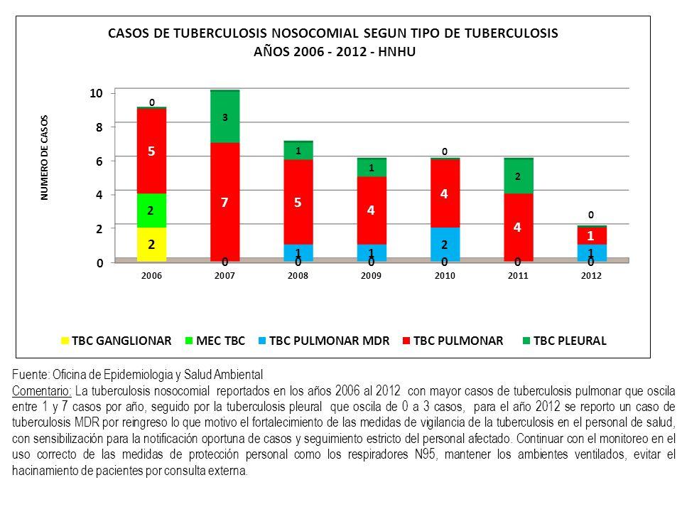 Fuente: Oficina de Epidemiologia y Salud Ambiental