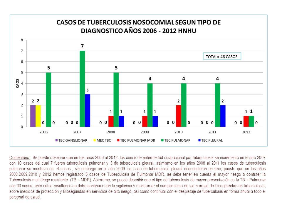 Comentario: Se puede observar que en los años 2006 al 2012, los casos de enfermedad ocupacional por tuberculosis se incremento en el año 2007 con 10 casos del cual 7 fueron tuberculosis pulmonar y 3 de tuberculosis pleural, asimismo en los años 2008 al 2011 los casos de tuberculosis pulmonar se mantuvo en 4 casos , sin embargo en el año 2009 los caso de tuberculosis pleural descendieron en uno; puesto que en los años 2008,2009,2010 y 2012 hemos registrado 5 casos de Tuberculosis de Pulmonar MDR, se debe tener en cuenta el mayor riesgo a contraer la Tuberculosis multidrogo resistente (TB – MDR).