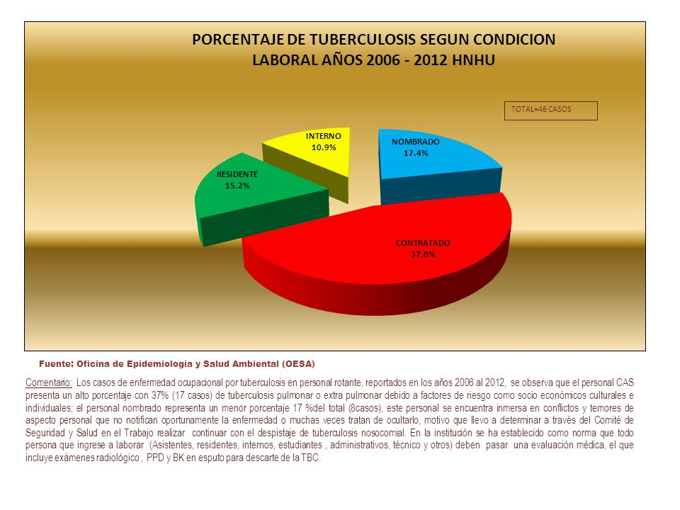 Fuente: Oficina de Epidemiologia y Salud Ambiental (OESA)
