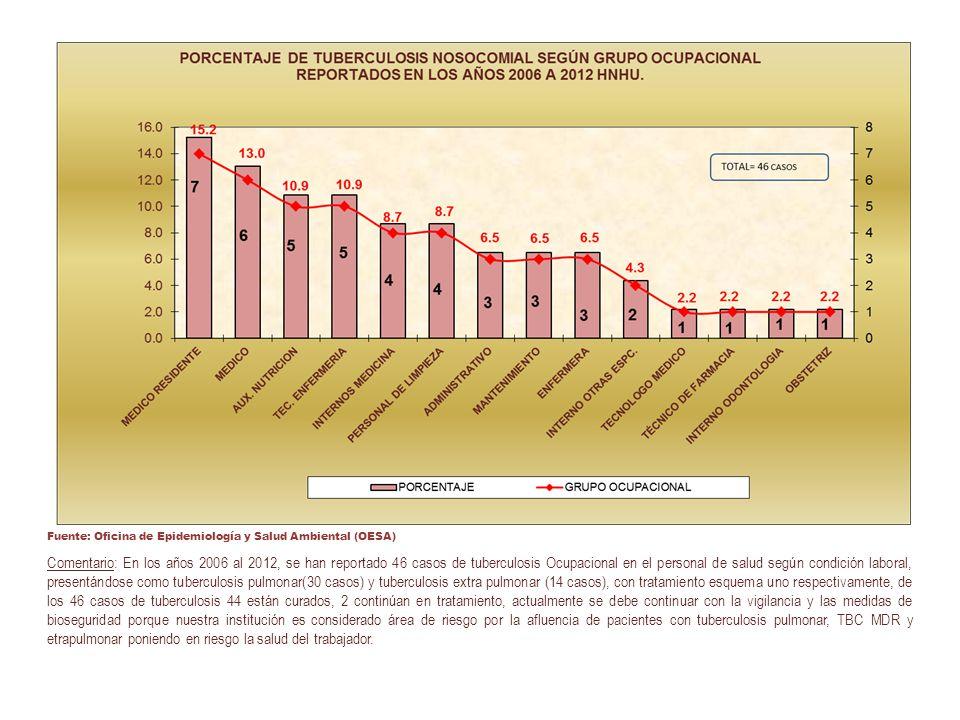 Fuente: Oficina de Epidemiología y Salud Ambiental (OESA)