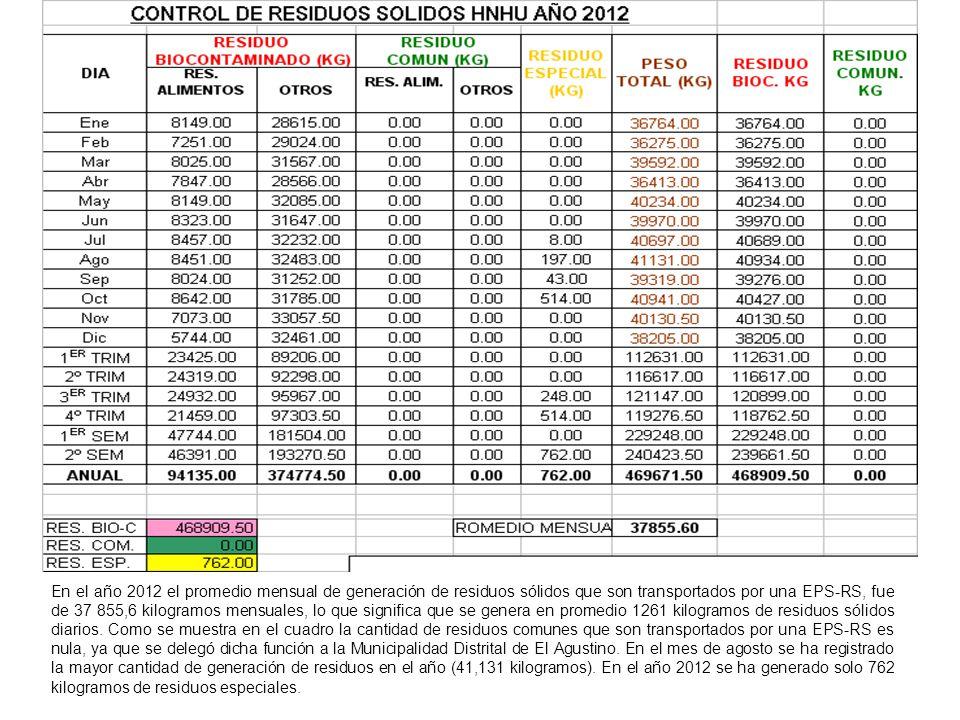 En el año 2012 el promedio mensual de generación de residuos sólidos que son transportados por una EPS-RS, fue de 37 855,6 kilogramos mensuales, lo que significa que se genera en promedio 1261 kilogramos de residuos sólidos diarios.