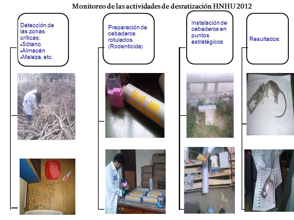 Monitoreo de las actividades de desratización HNHU 2012