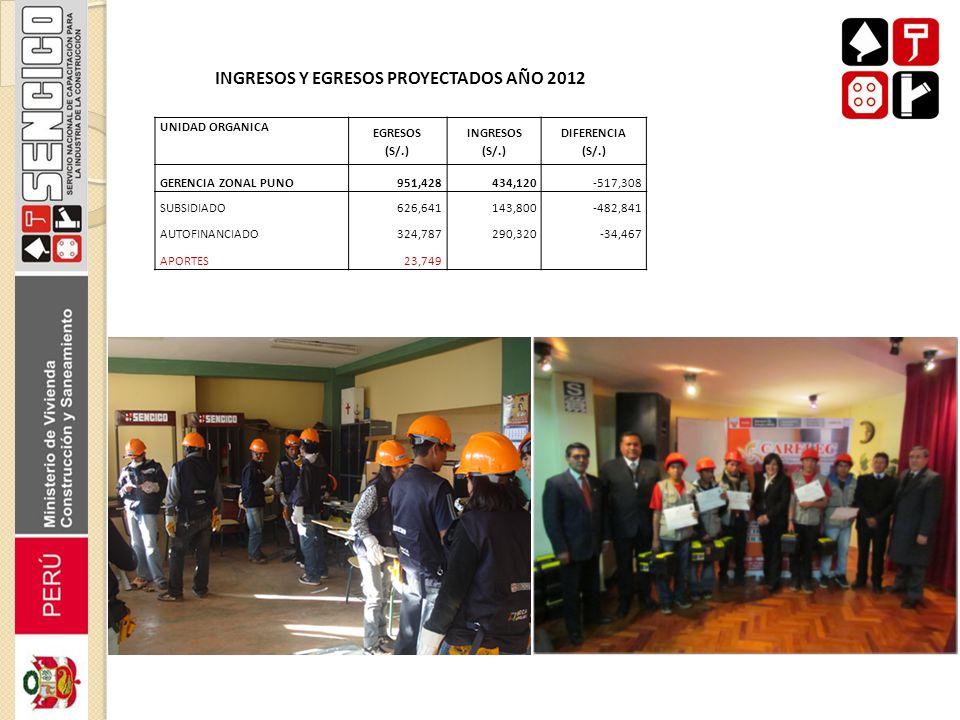 INGRESOS Y EGRESOS PROYECTADOS AÑO 2012