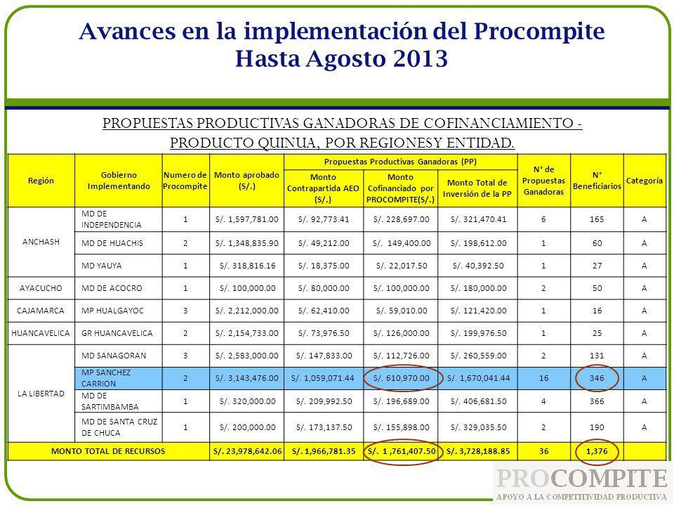 Avances en la implementación del Procompite Hasta Agosto 2013