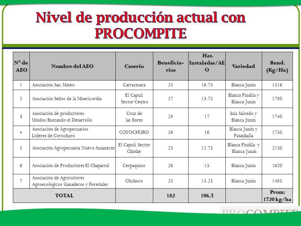 Nivel de producción actual con PROCOMPITE
