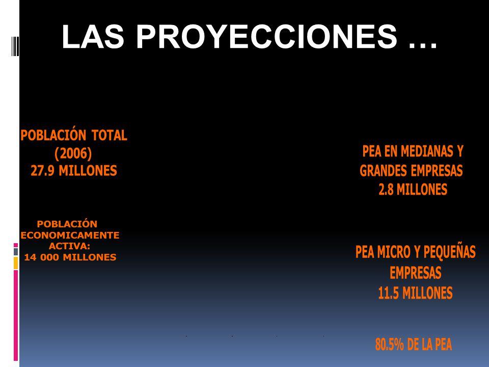 LAS PROYECCIONES … POBLACIÓN TOTAL (2006) 27.9 MILLONES