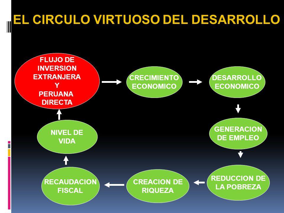 EL CIRCULO VIRTUOSO DEL DESARROLLO