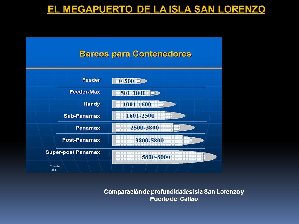 Comparación de profundidades Isla San Lorenzo y Puerto del Callao