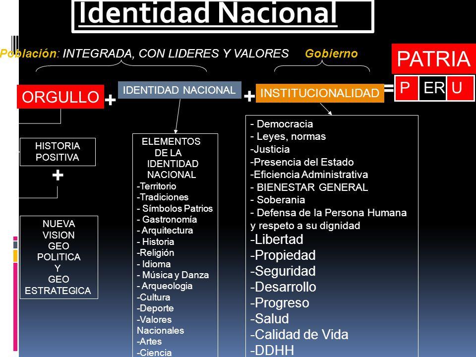 Identidad Nacional PATRIA = + + + P ER U ORGULLO Libertad Propiedad