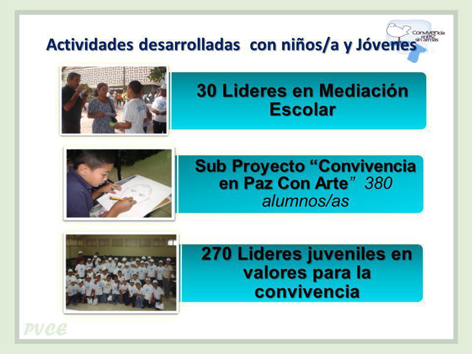 Actividades desarrolladas con niños/a y Jóvenes