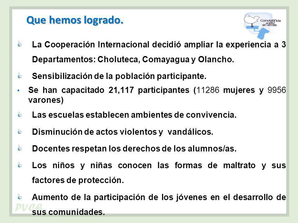 Que hemos logrado. La Cooperación Internacional decidió ampliar la experiencia a 3 Departamentos: Choluteca, Comayagua y Olancho.