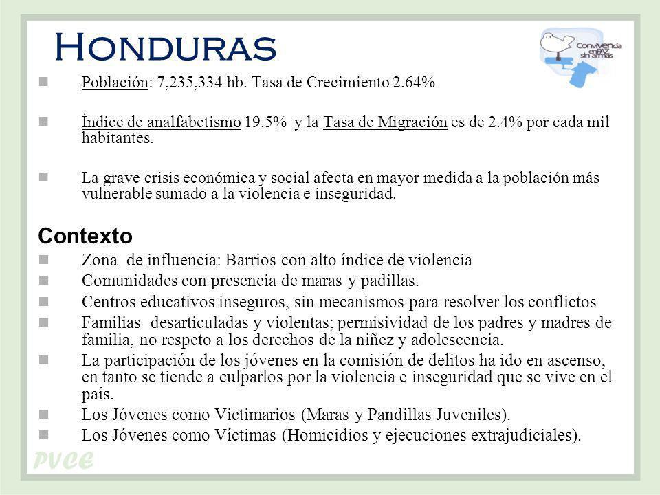 Honduras Población: 7,235,334 hb. Tasa de Crecimiento 2.64%