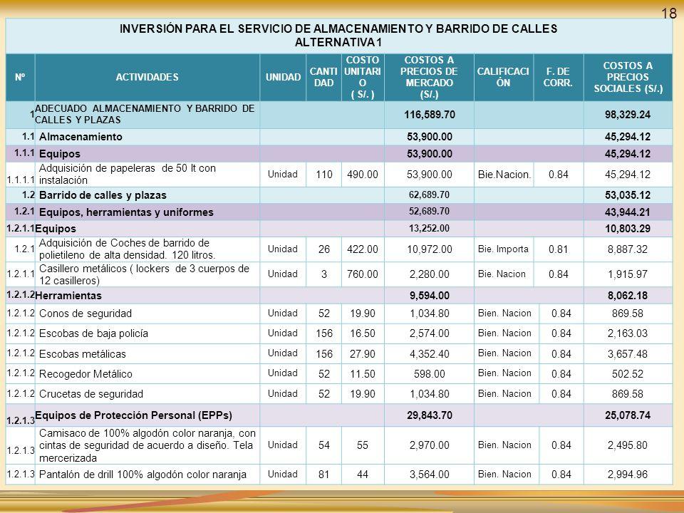 COSTOS A PRECIOS DE MERCADO (S/.) COSTOS A PRECIOS SOCIALES (S/.)