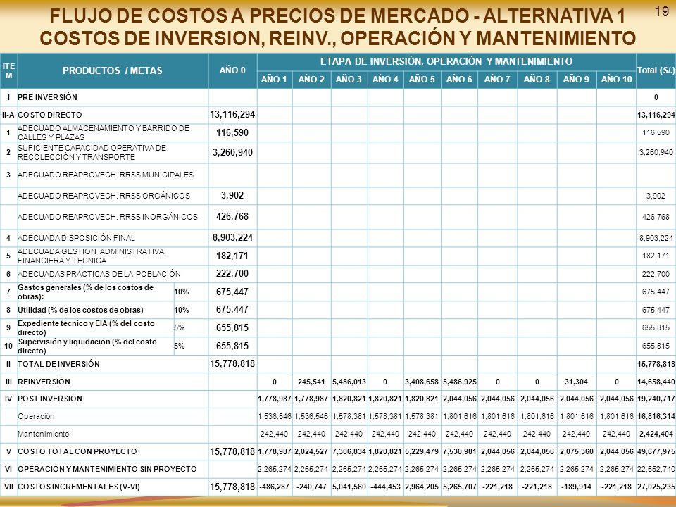 ETAPA DE INVERSIÓN, OPERACIÓN Y MANTENIMIENTO